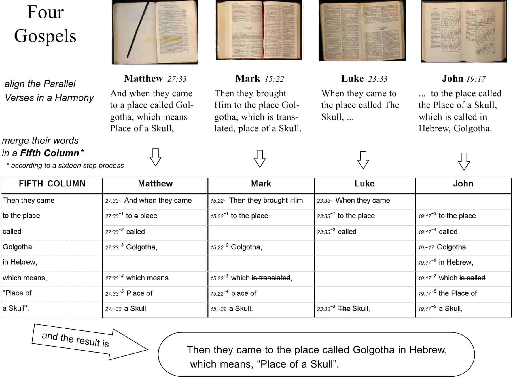Four Gospels into One
