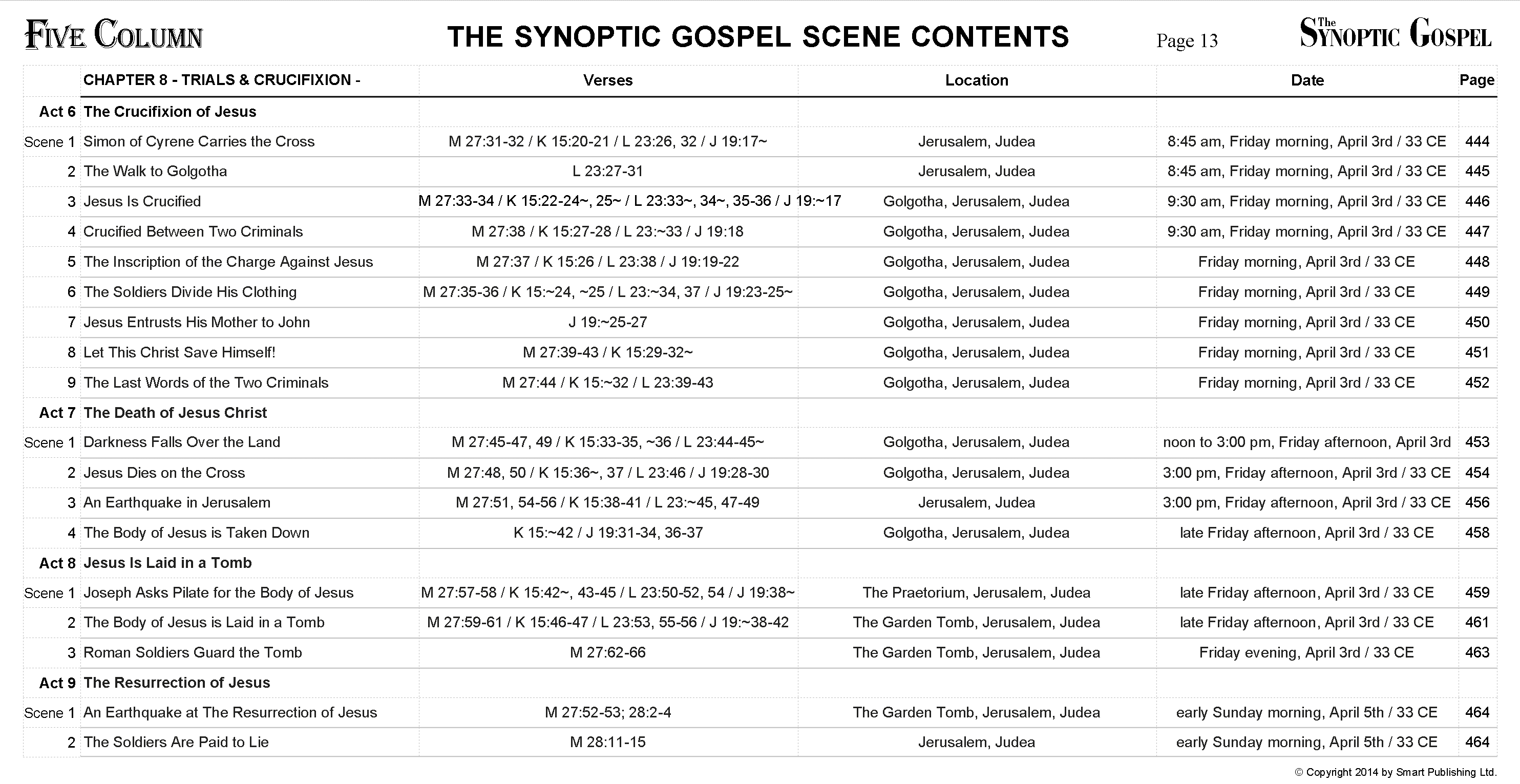 The Synoptic Gospel - Scene Contents - Chapter 8b